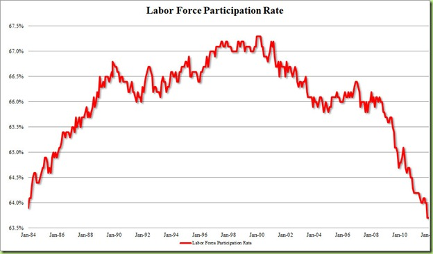 Participation%20Rate