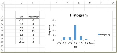 Variation in Excel - Histogram