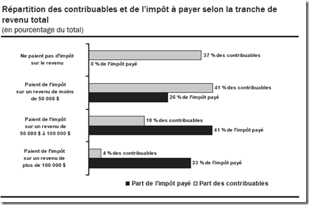 Statistique fiscale des particuliers -2009 - Rpartition selon la tranche de revenu total