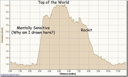 My Activities Long Run 1-26-2012, Elevation - Distance