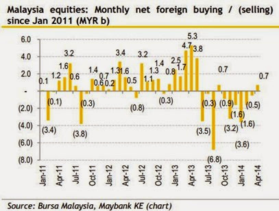 bursa_malaysia_foreign_monthly_equities