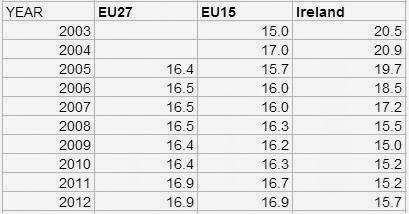 AROP Ireland and EU