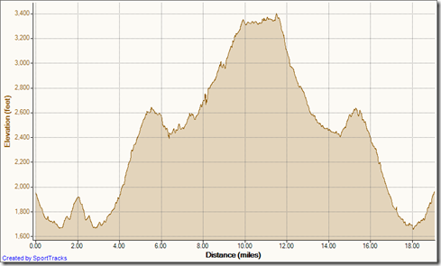 My Activities Candy Store Run 5-6-2012, Elevation - Distance