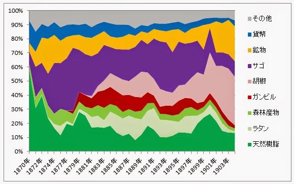 図4: サラワクの海外輸出商品(1870~1904年) 出所)Sarawak Gazette, Sarawak Trade Returns各年より。注)比率はドルベース。1876年のデータ欠落。