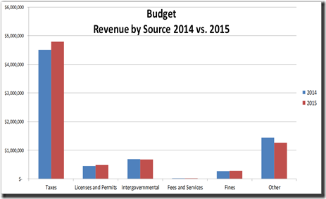2014-05-20 Revenue by Source