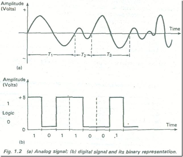 DIGITAL (BINARY) AND ANALOG SYSTEMS