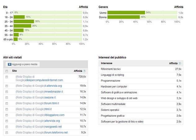 adplanner-statistiche-sito