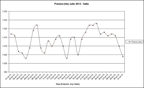 Presion (Julio 2013)