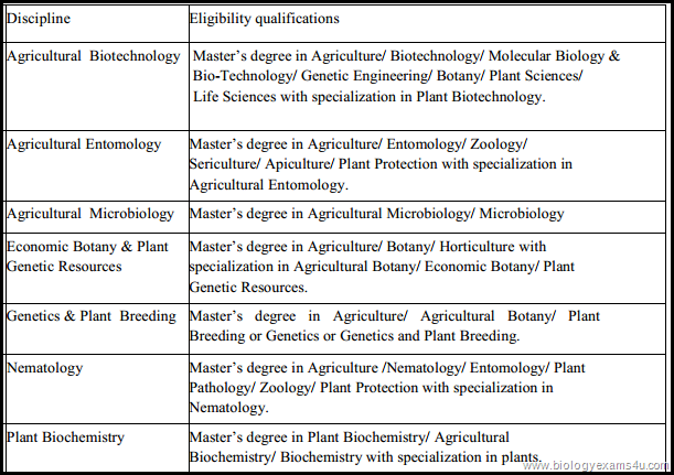 Disciplines and Eligibility qualifications for National Eligibility Test 2013