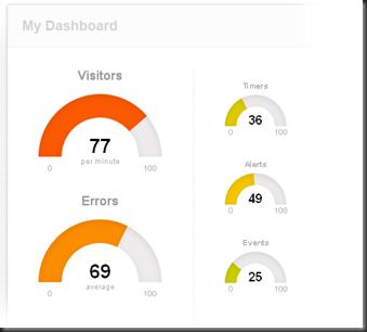 justGate gauge dashboard