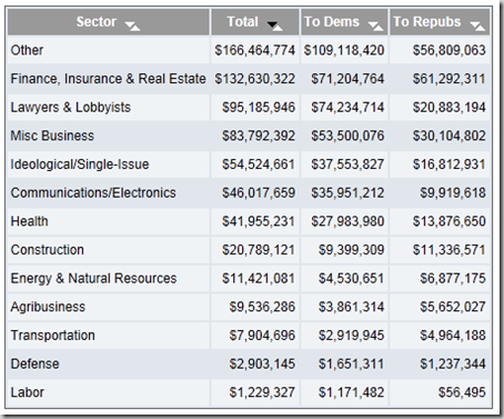 US - Contributions by Sector - 2