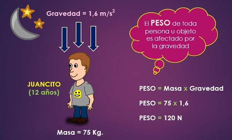 ejemplos de masa y peso