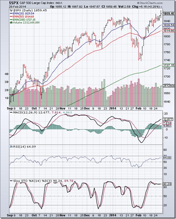 S&P 500_Feb2814