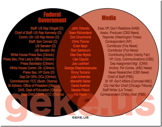 Govt Corruption - Media