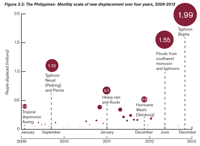 The Philippines: Monthly scale of new displacement over four years, 2009-2012. In 2012, the Philippines had its highest level of disaster-induced displacement in five years. Some 3.9 million people were displaced. Graphic: IDMC