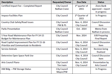 2014-10 Highland City Action Item Status Report