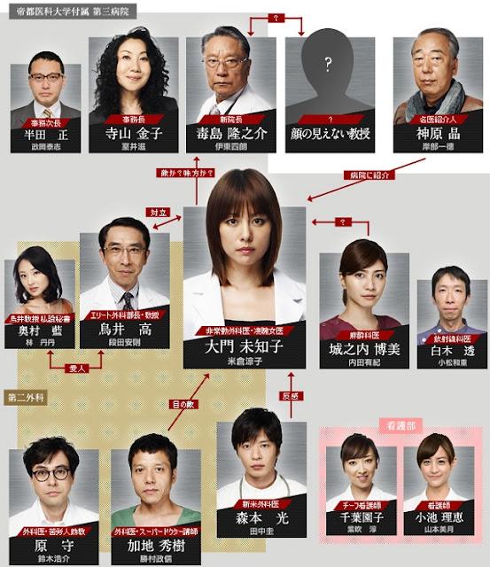 Doctor-X-人物關係圖.jpg