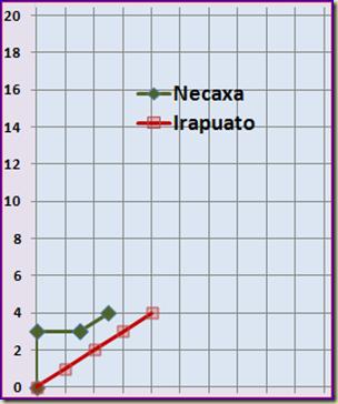 Necaxa - Irapuato