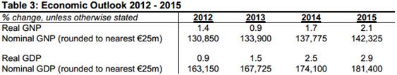 EFO Budget 2013