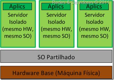 Virtualização ao Nível do Sistema Operativo
