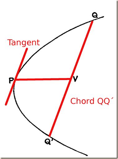 Archimedes.QuadratureParabola.P1chord.tan