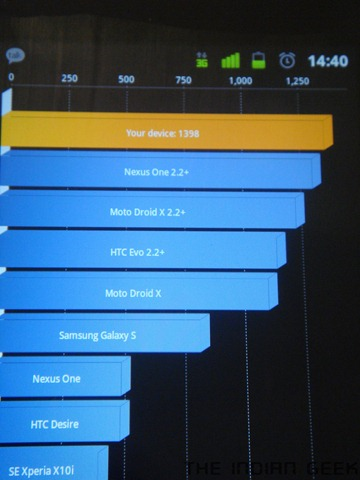 Google Nexus S - Performance, Quadrant benchmark