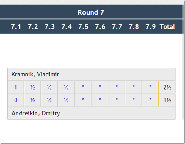 Round 7 final results, FIDE World Cup 2013