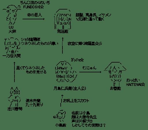 ムシブギョー 関連図