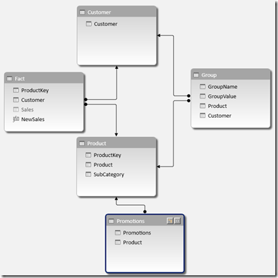 Scenario 4 data model