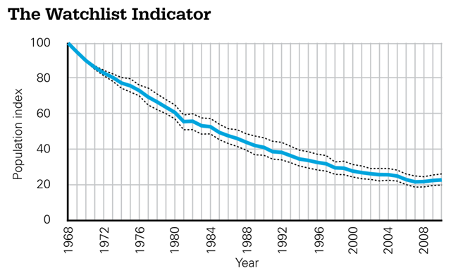 Watchlist Indicator showing the average population trend for 77 moths, 19 butterflies, 8 mammals and 51 birds listed as UK BAP priorities, 1968-2010. Species are weighted equally. The indicator starts at 100;  a rise to 200 would show that, on average, the populations of indicator species have doubled, whereas if it dropped to 50 they would have halved. Dotted lines show the 95% confidence limits. Graphic: RSPB