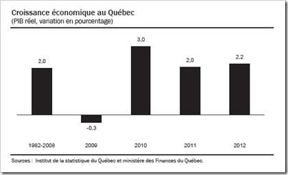 Québec - Croissance économique (2) - PIB