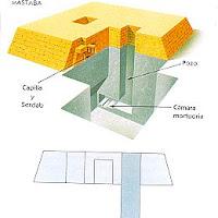 06.- Esquema de una mastaba
