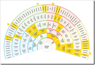 Fan chart showing the common ancestors of the Ancestry Insider's DNA matches.