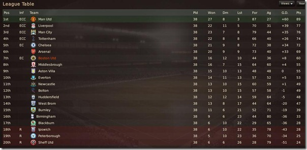 PL final table