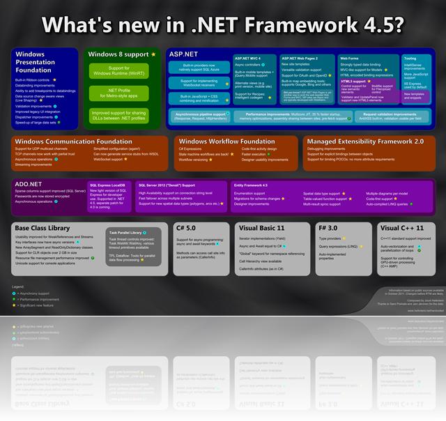 WhatsNewIn.NETFramework4.5-en