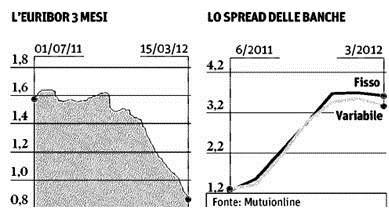 euribor-spread-mutui