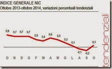 Indice generale NIC. Ottobre 2014