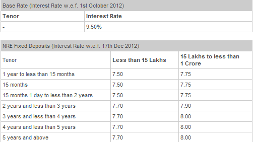 dbs bank fixed rate of interest