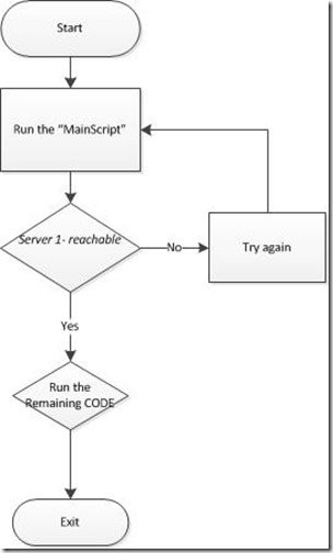 New delhi powershell user group powershell scripting techniques and that script require a server to be available before running the script flow chart the logic is something like below flowchart ccuart Image collections