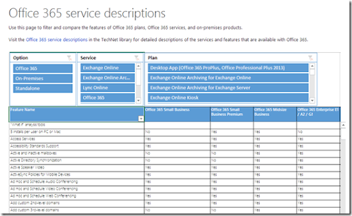 CIAOPS: Easy Office 365 feature comparison