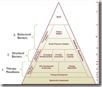 SoC Pyramid