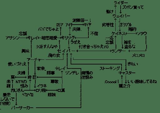 フェイト/ゼロ 関連図