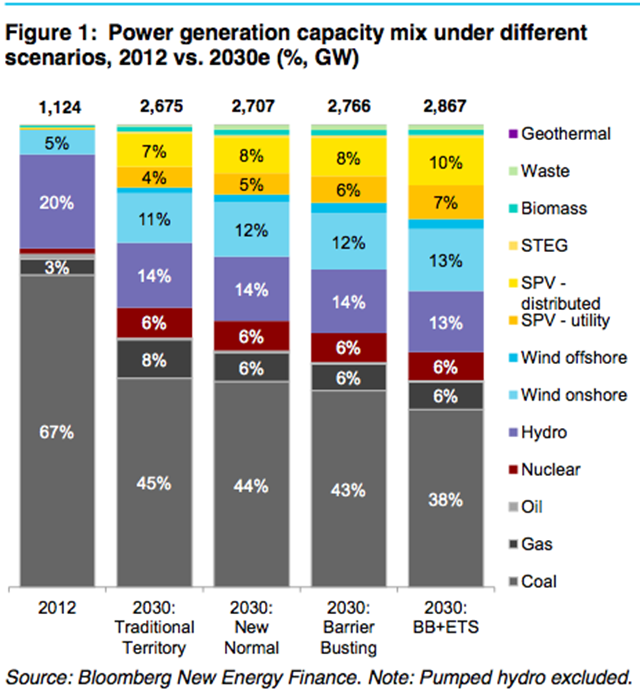 China's power generation mix projected to 2030. Graphic: Bloomberg New Energy Finance
