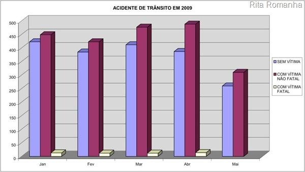 Gráficos sobre os acidentes de trânsito com e sem vítimas, inclusive mortos, ocorridos em 2009
