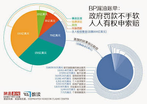 BP漏油账单:政府罚款不手软,人人有权申索赔
