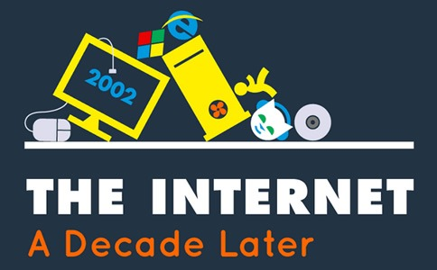 Infografía Evolución de la Internet