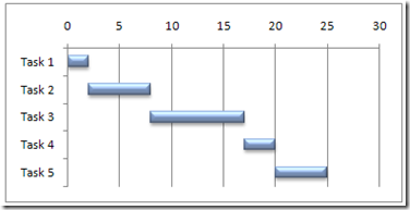 Understanding All Kinds Of Charts In Excel  Go Beyond The Basic Chart Type 2