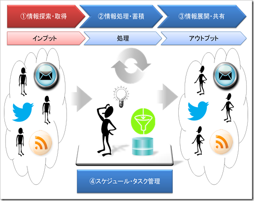 知的生産プロセス_情報探索・取得編