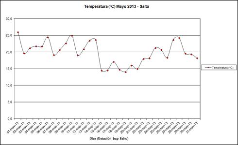 Temperatura (Mayo 2013)