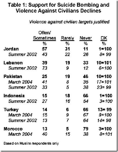 Suppor for Suicide Bombing and Violence Against Civilians Declines table